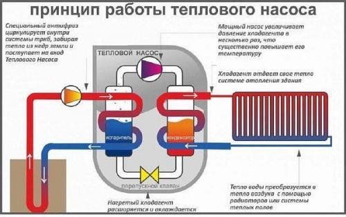 Отопление дома тепловым насосом. Тепловой насос для отопления дома – принцип работы, виды и монтаж