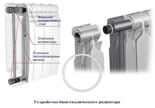 Что лучше радиатор биметаллический или алюминиевый. В чем разница?
