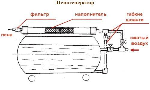 Пенообразователь для пенобетона своими руками. Как смастерить самодельное оборудование для пенобетона своими руками?