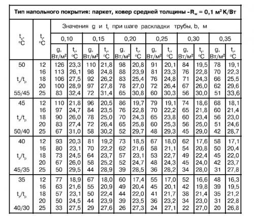 Расчёт мощности тёплого пола водяного калькулятор. Расчет мощности водяного пола