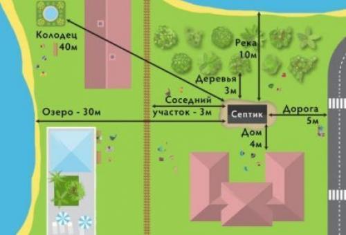 Какой септик лучше при высоком уровне грунтовых вод. Какие проблемы возникают из-за высокого УГВ?