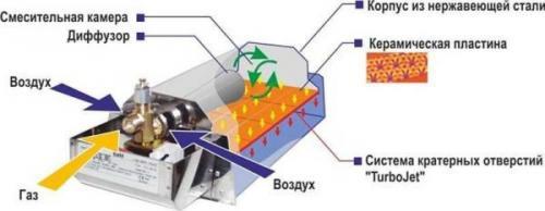 Газовые инфракрасные обогреватели для дачи. Газовый обогреватель инфракрасного излучения: устройство и принцип работы