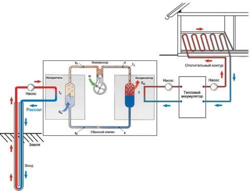 Тепловой насос, что это такое. Что такое тепловой насос (ТН)