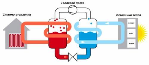 Тепловой насос для отопления дома. Тепловой насос «воздух-вода» — реальные факты