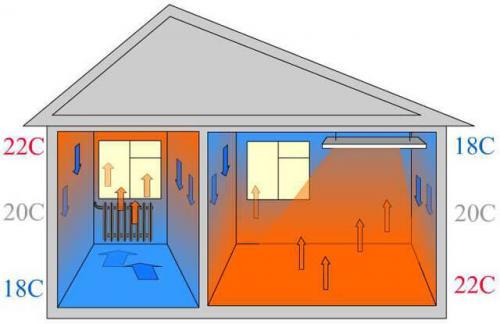 Обогрев дома инфракрасными обогревателями. Общее описание