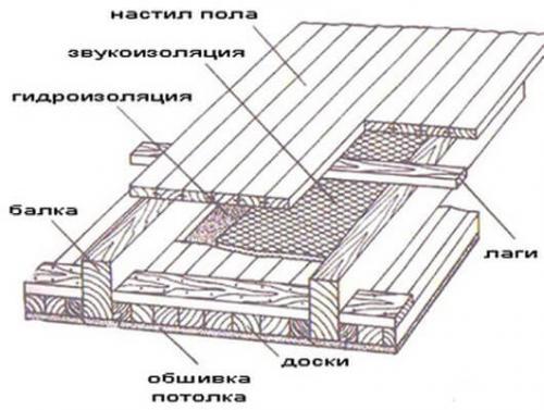 Как поднять потолки в старом деревянном доме. Как можно поднять потолок