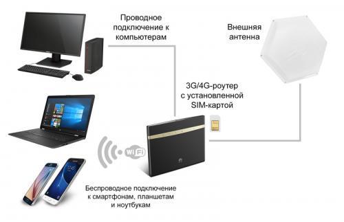антенна для усиления интернета на даче