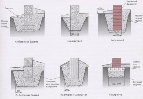 Столбчатый фундамент для каркасного дома своими руками пошаговая инструкция. Столбчатый фундамент своими руками для каркасного дома