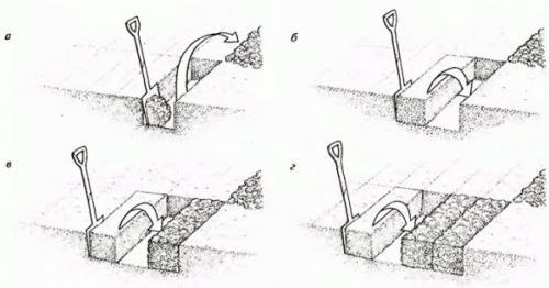 Как быстро разработать целину на даче. Целина под огород —, как разработать и как перекапывать землю