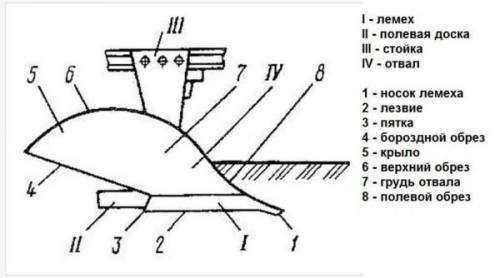 Ручной плуг для окучивания картошки. Как сделать самодельный окучник для картофеля своими руками? Наглядное руководство 02