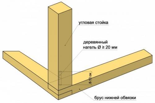 Дом из бруса 100х100. Технология каркасного строительства