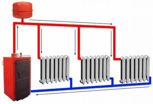 Как сделать отопление в частном доме правильно самому без насоса. Принцип работы отопительной системы без насоса